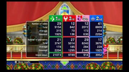 Fortune Street - Menus  - Post Game Stats - User Screenshot